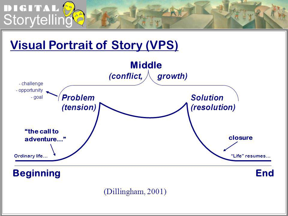 Visual Portrait of Story (VPS)