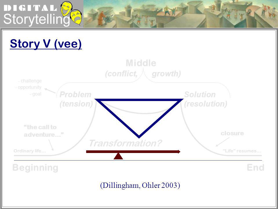 Story V (vee) Middle Transformation Beginning End (conflict, growth)