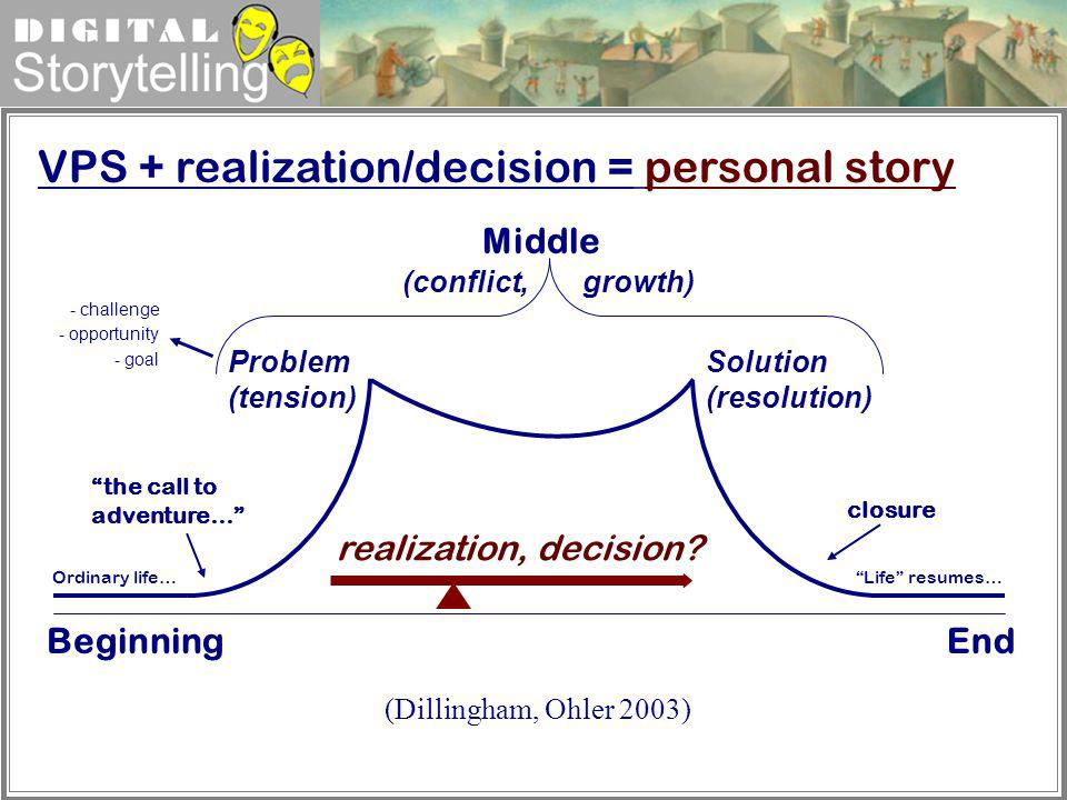 VPS + realization/decision = personal story