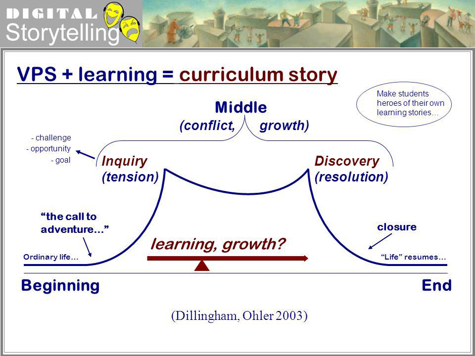 VPS + learning = curriculum story