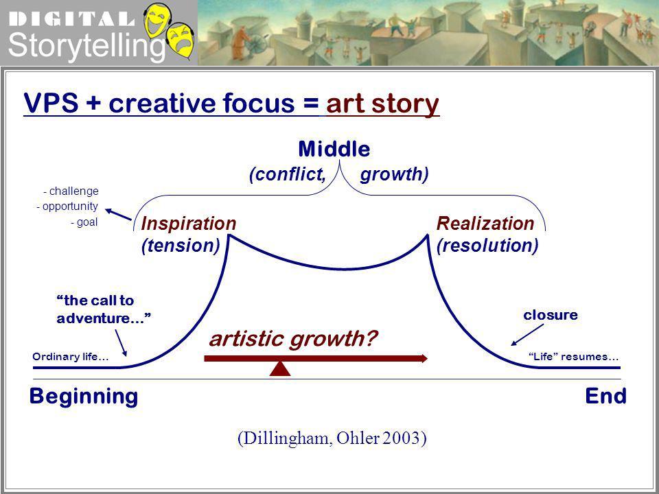 VPS + creative focus = art story