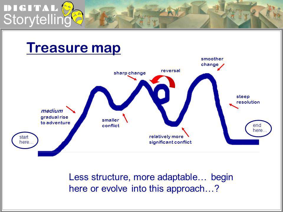 Treasure map smoother change. reversal. sharp change. steep resolution. medium gradual rise to adventure.