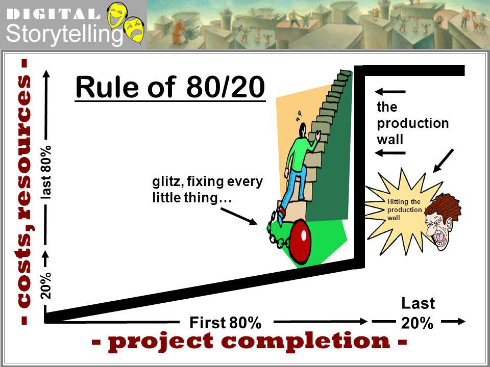 Rule of 80/20 - costs, resources - - project completion - Last 20%