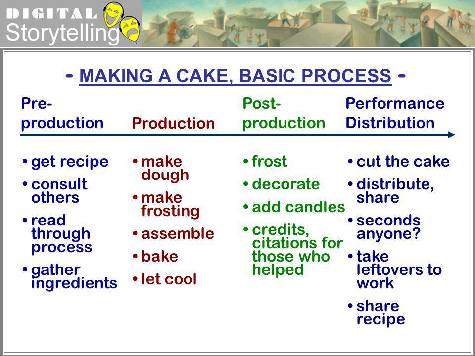 - MAKING A CAKE, BASIC PROCESS -