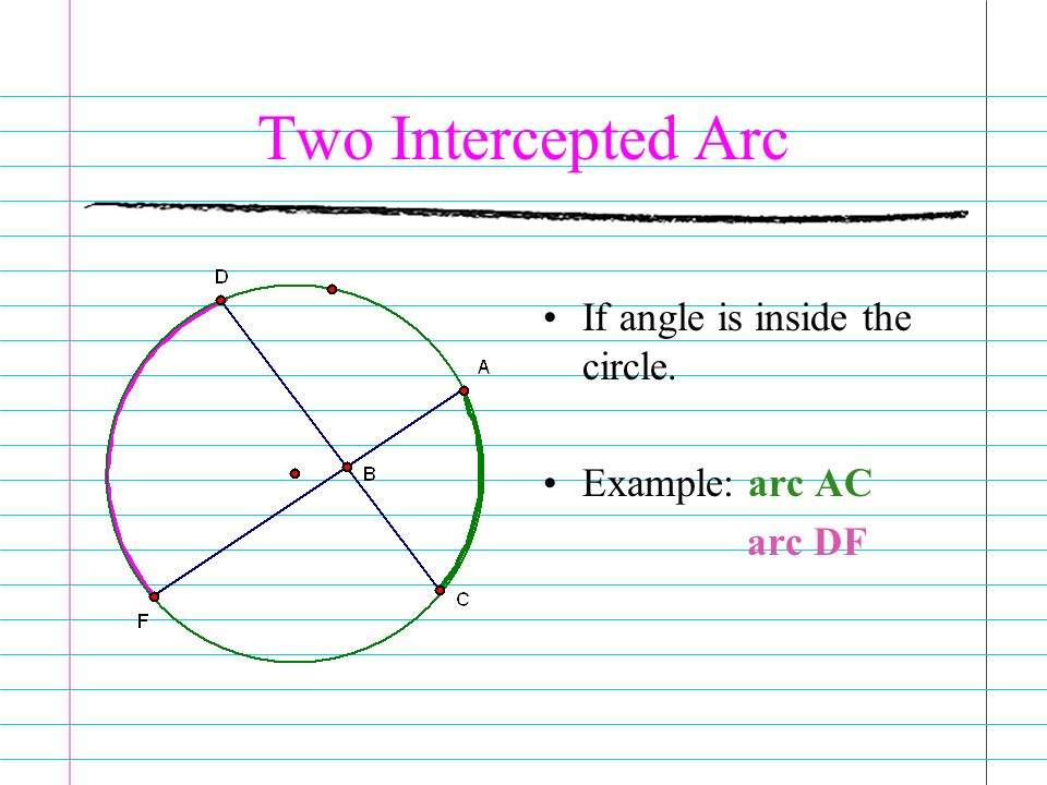 Two Intercepted Arc If angle is inside the circle. Example: arc AC