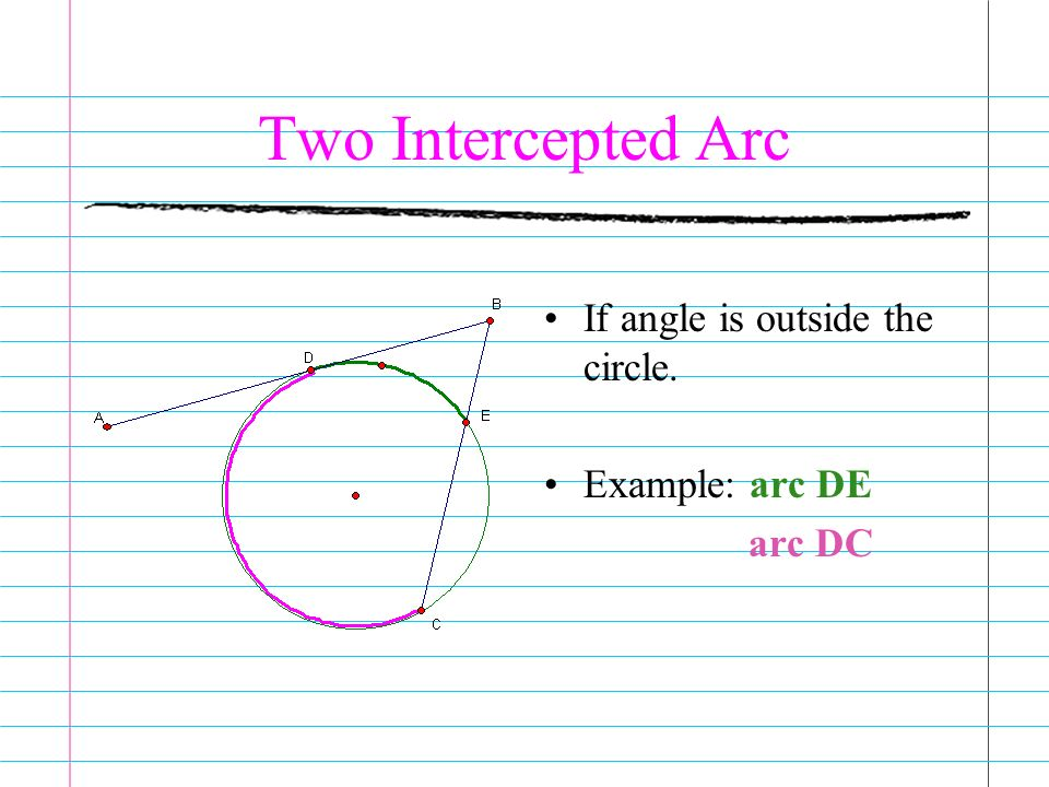 Two Intercepted Arc If angle is outside the circle. Example: arc DE