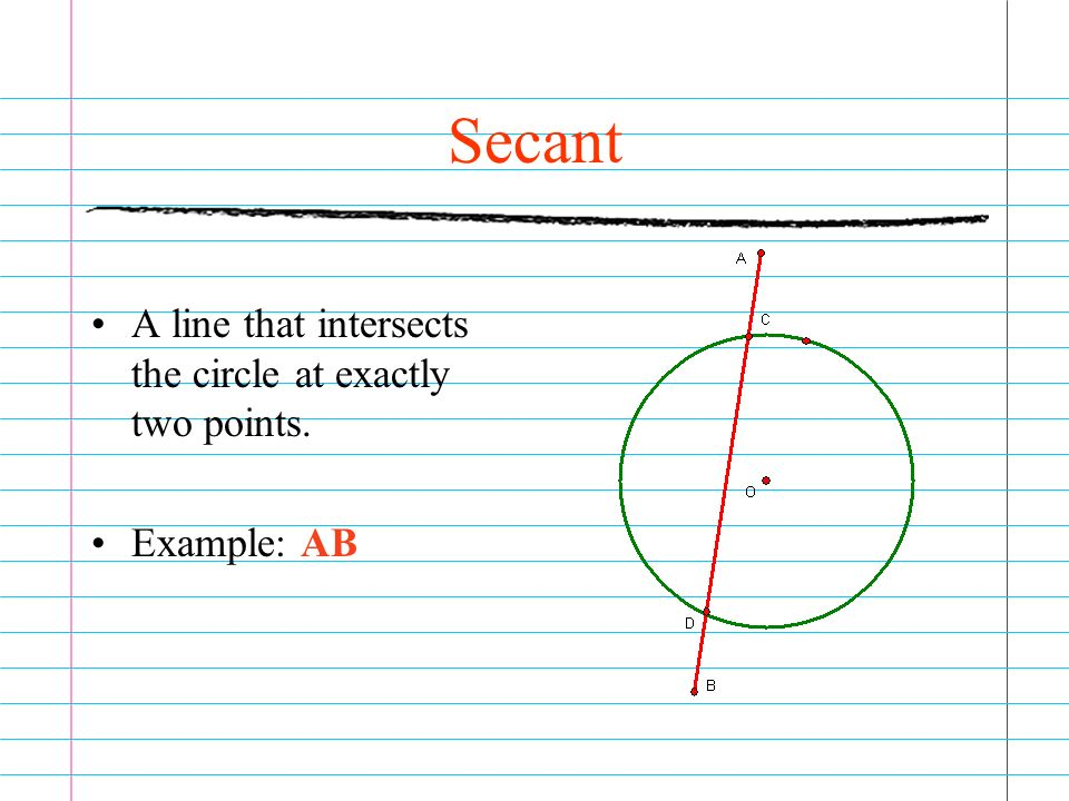 Secant A line that intersects the circle at exactly two points.