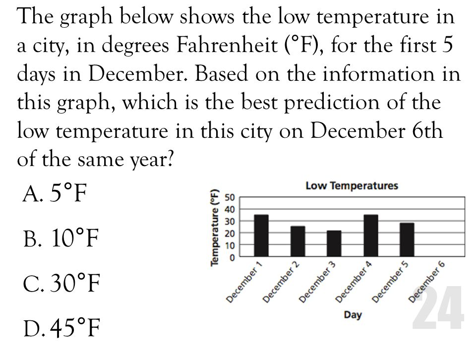 The graph below shows the low temperature in a city, in degrees Fahrenheit (°F), for the first 5 days in December. Based on the information in this graph, which is the best prediction of the low temperature in this city on December 6th of the same year