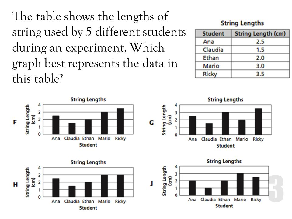 The table shows the lengths of string used by 5 different students during an experiment.