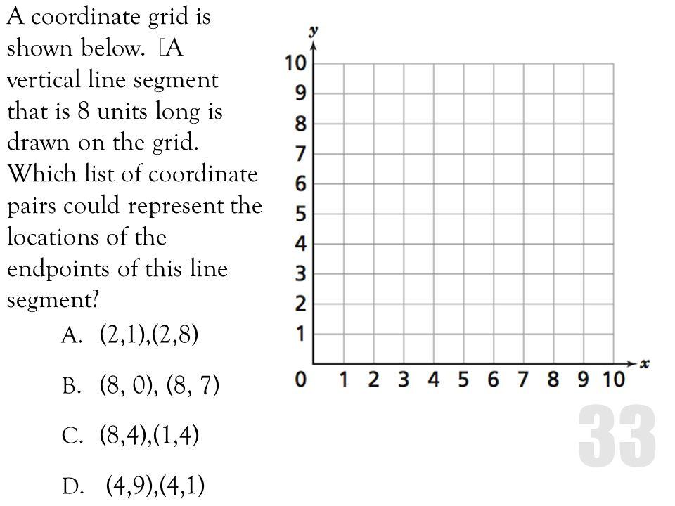 A coordinate grid is shown below