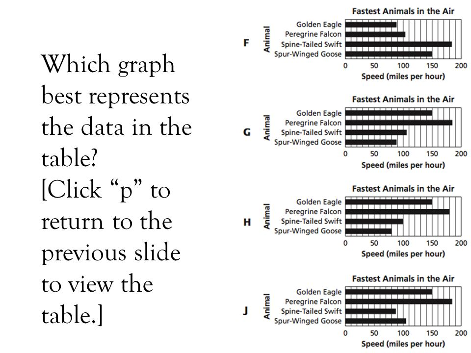 Which graph best represents the data in the table