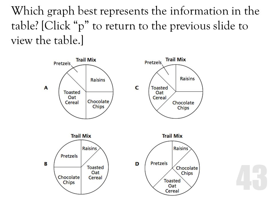 Which graph best represents the information in the table