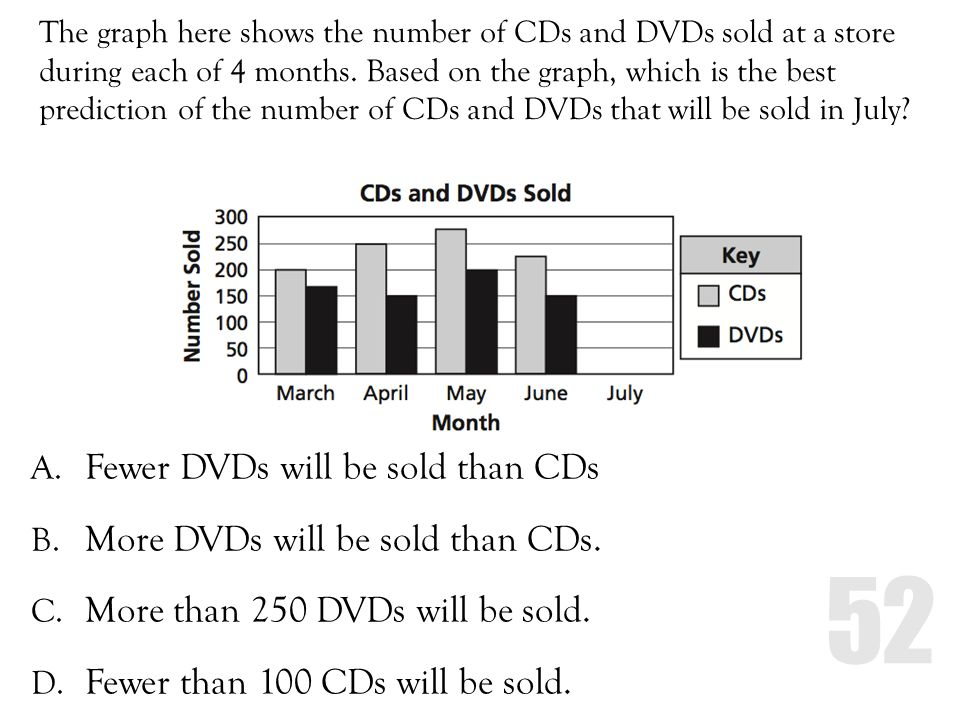 Fewer DVDs will be sold than CDs More DVDs will be sold than CDs.