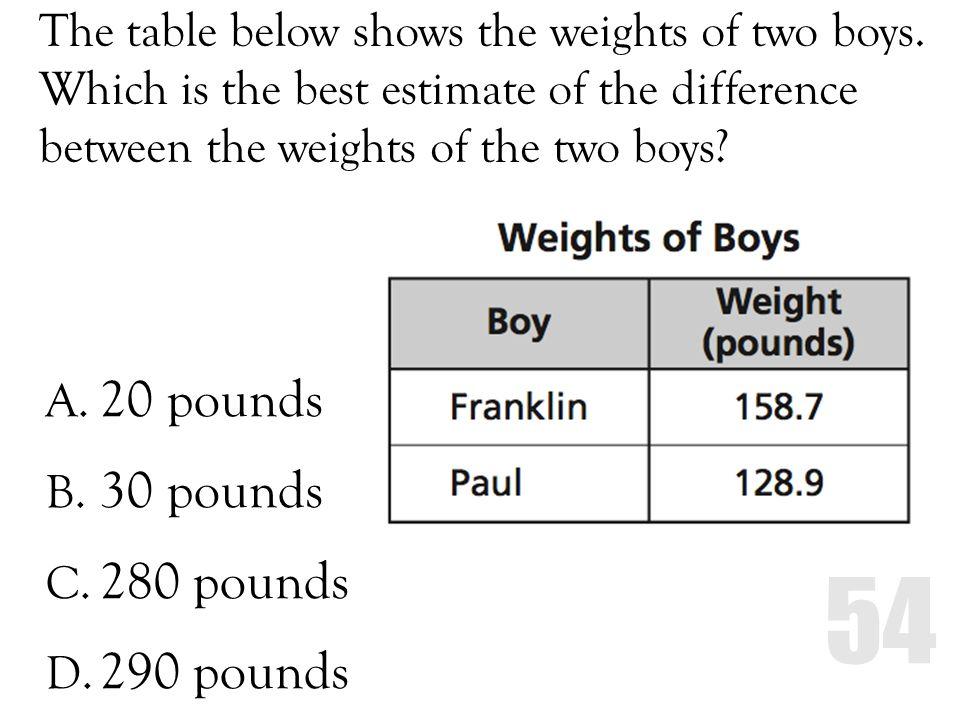 20 pounds 30 pounds 280 pounds 290 pounds