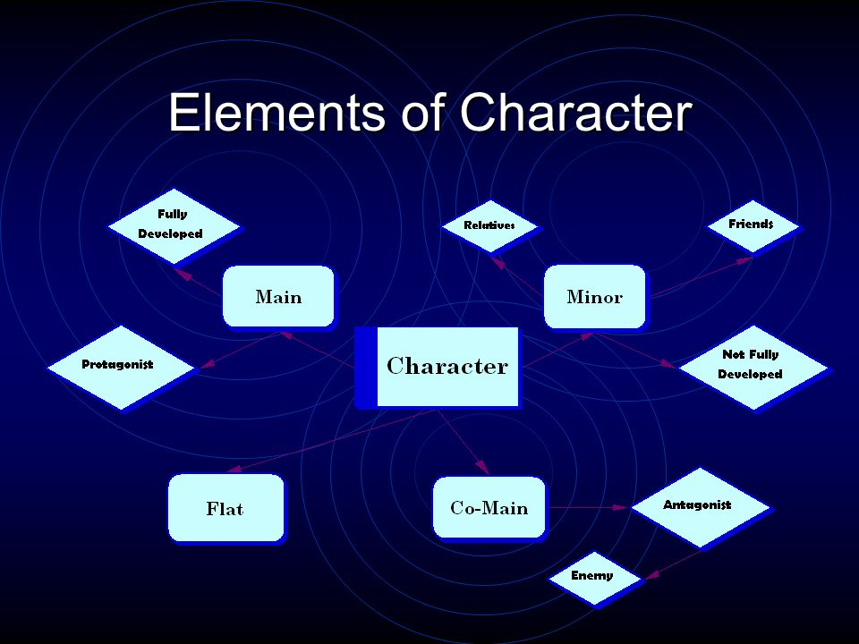 Elements of Character