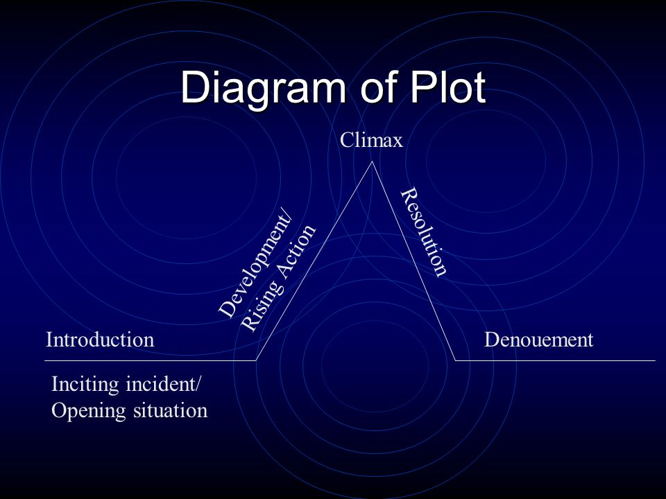 Diagram of Plot Climax Resolution Development/ Rising Action