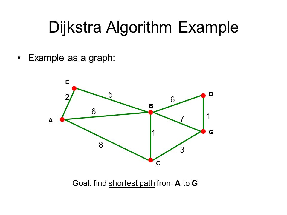 how to find shortest path using dijkstra algorithm