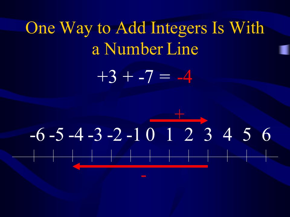 One Way to Add Integers Is With a Number Line