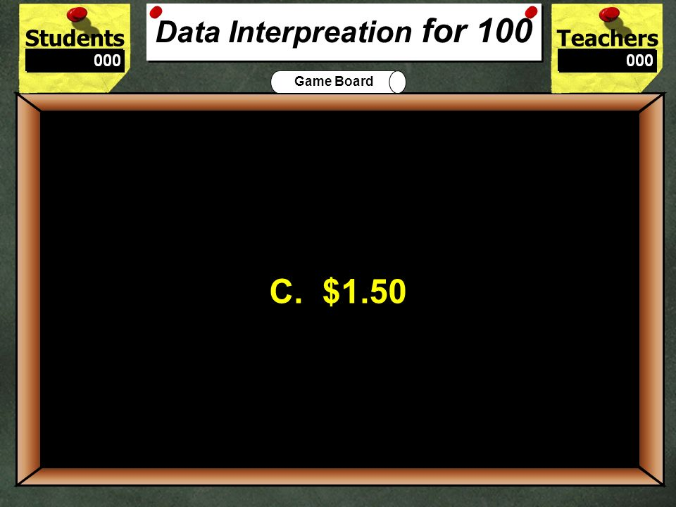 Data Interpreation for 100