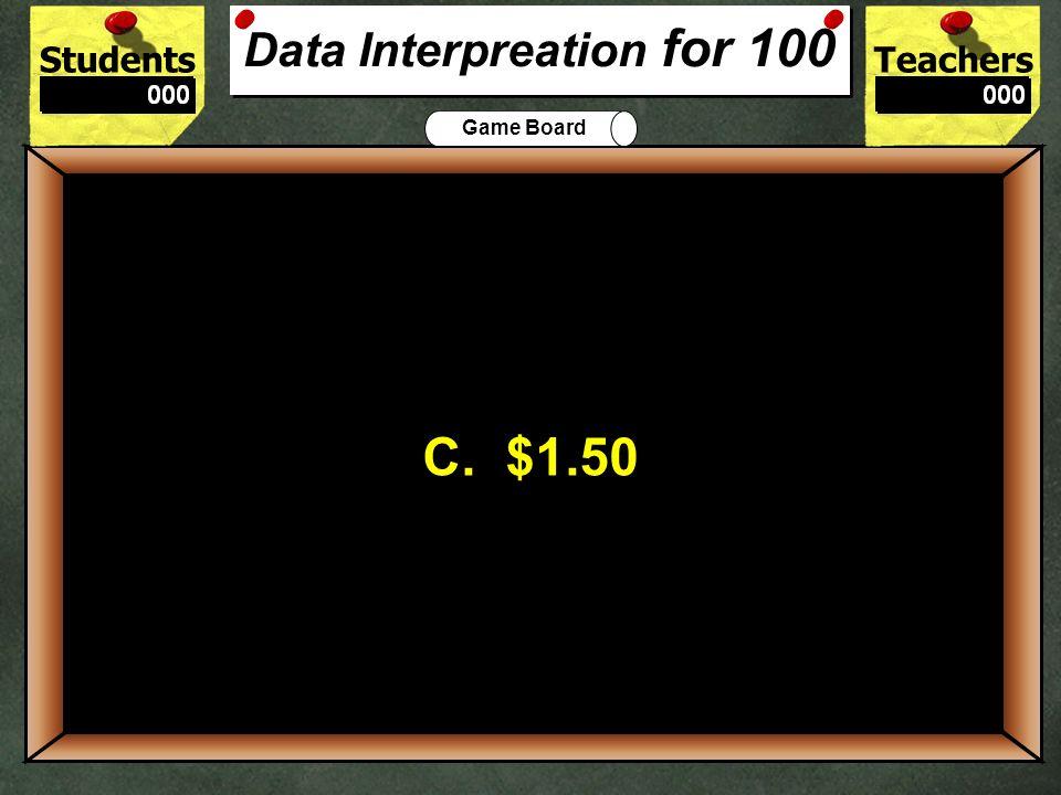 Data Interpreation for 100