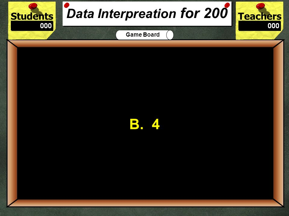 Data Interpreation for 200