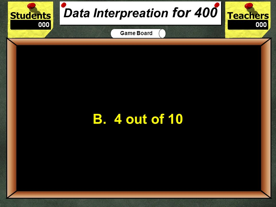 Data Interpreation for 400