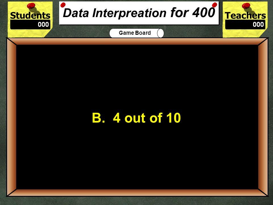 Data Interpreation for 400