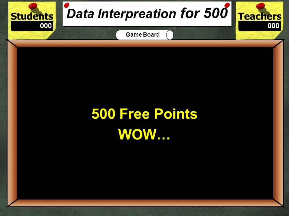 Data Interpreation for 500