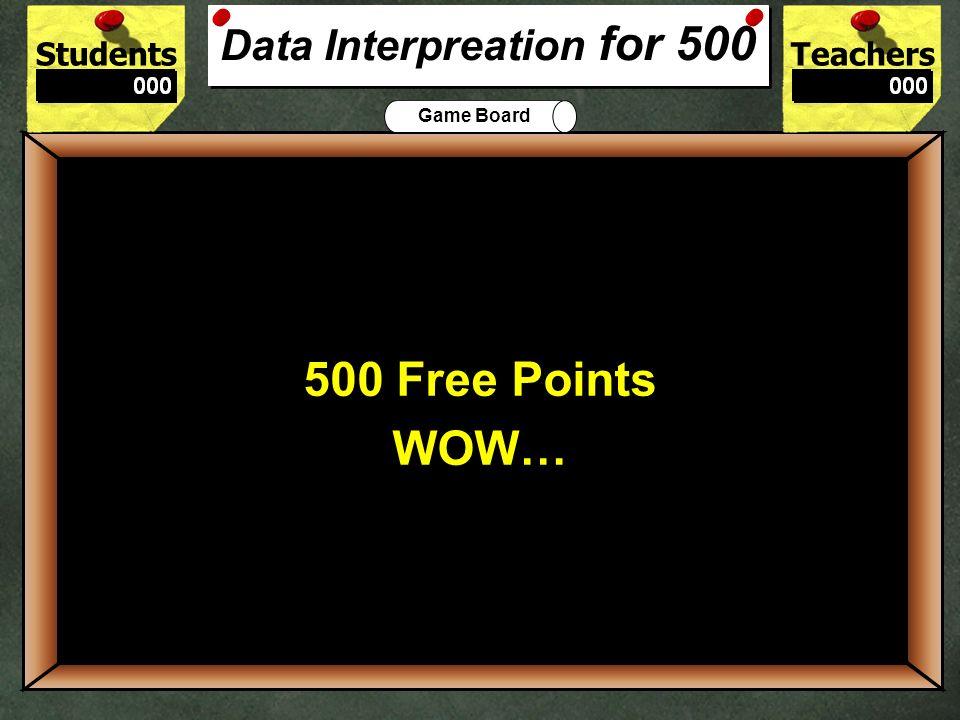 Data Interpreation for 500