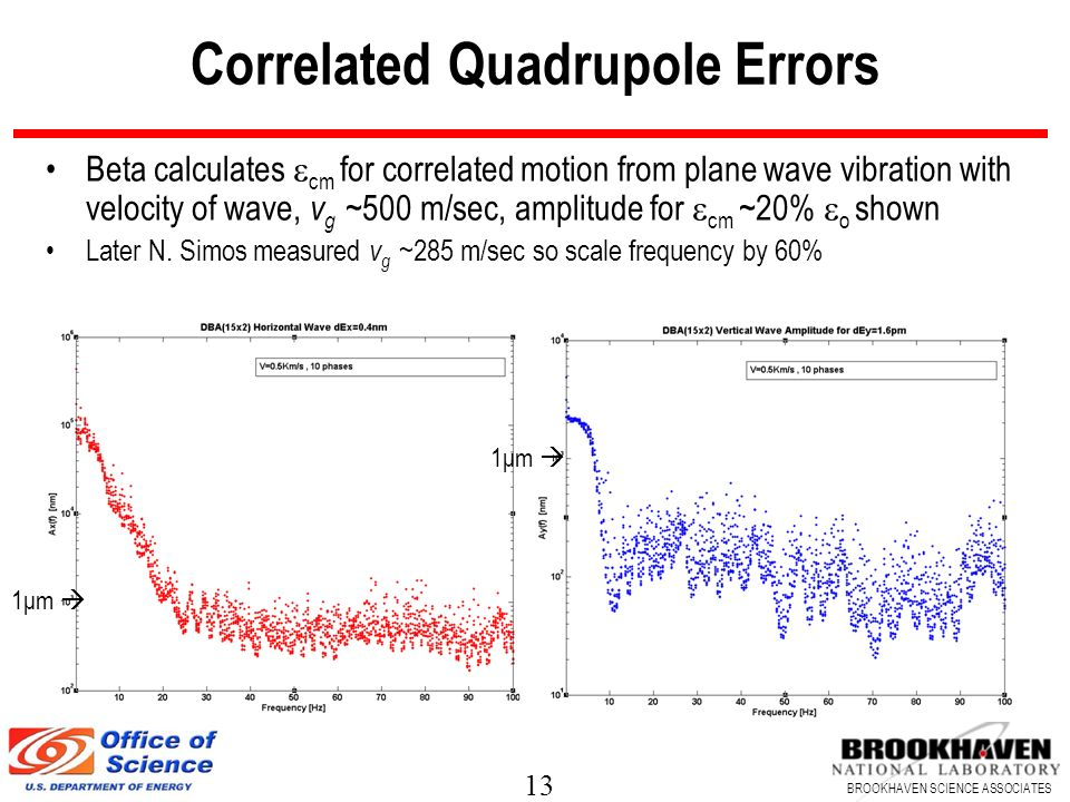 Correlated Quadrupole Errors