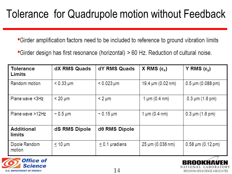 Tolerance for Quadrupole motion without Feedback