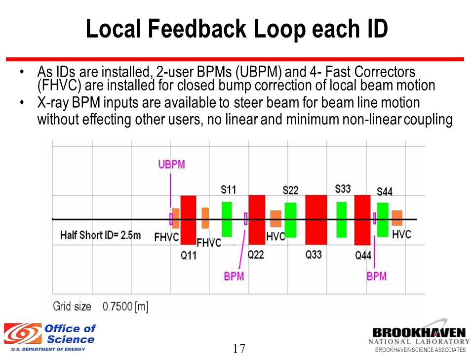 Local Feedback Loop each ID