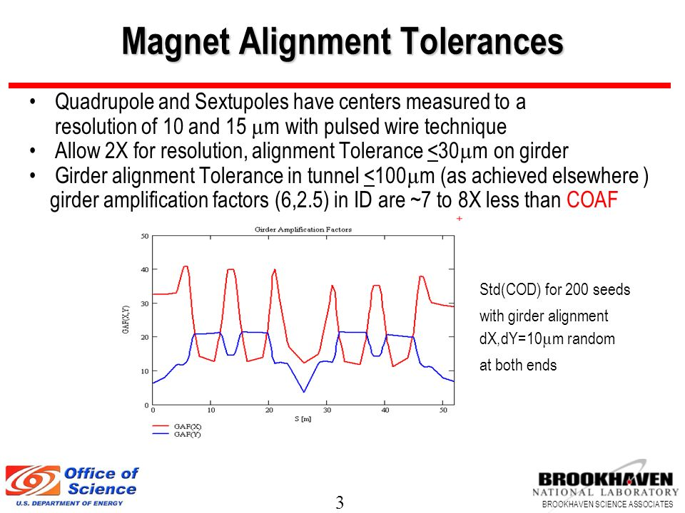 Magnet Alignment Tolerances