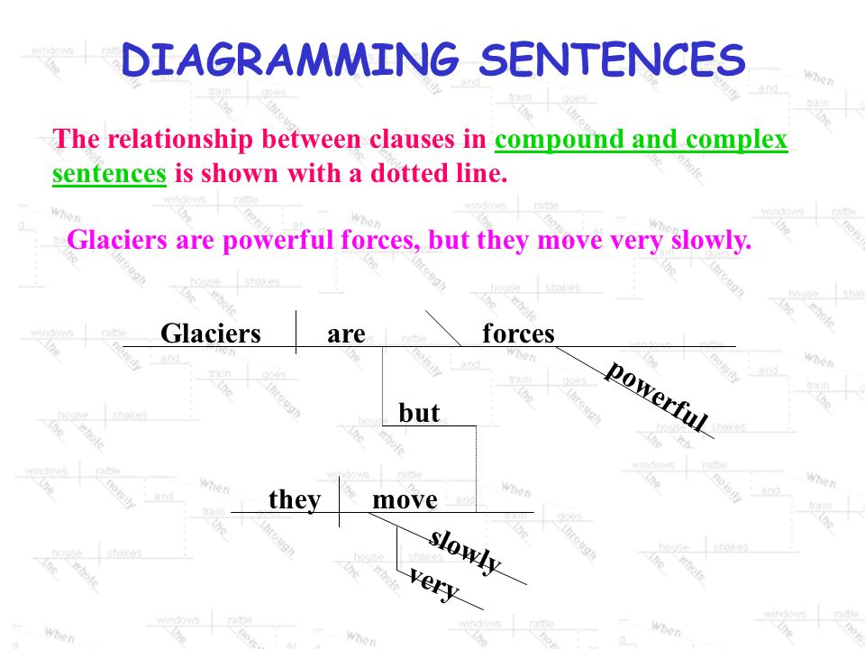 The relationship between clauses in compound and complex sentences is shown with a dotted line.