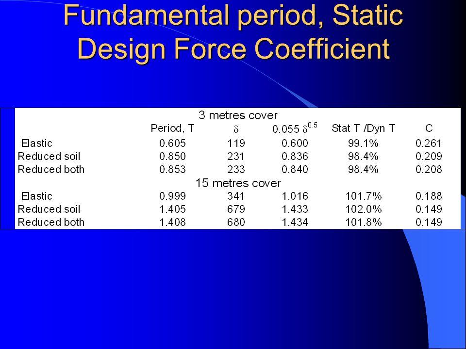 Fundamental period, Static Design Force Coefficient