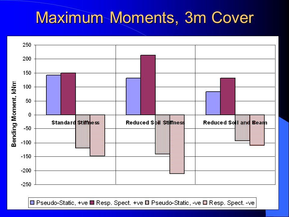 Maximum Moments, 3m Cover