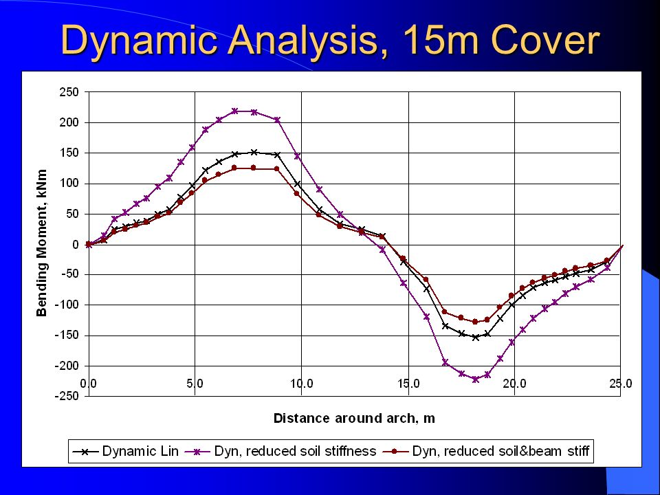 Dynamic Analysis, 15m Cover