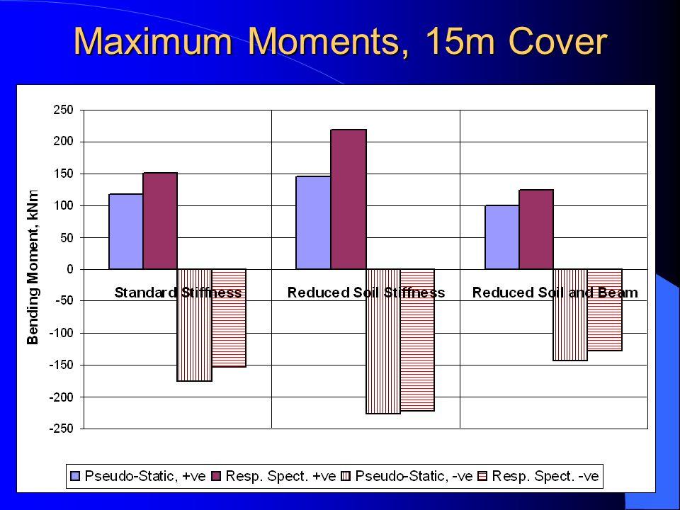 Maximum Moments, 15m Cover