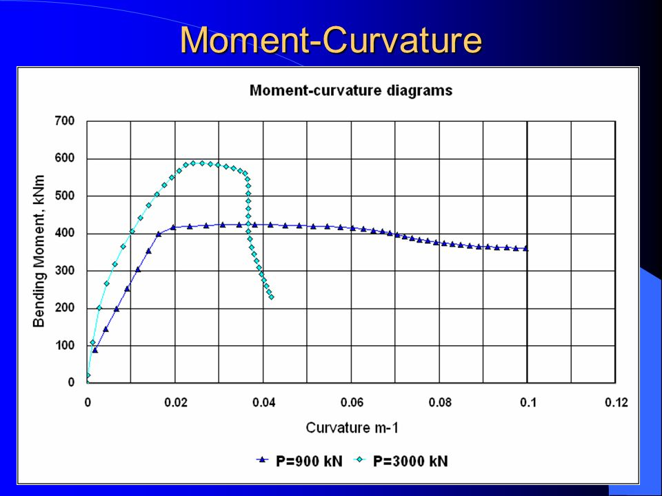 Moment-Curvature