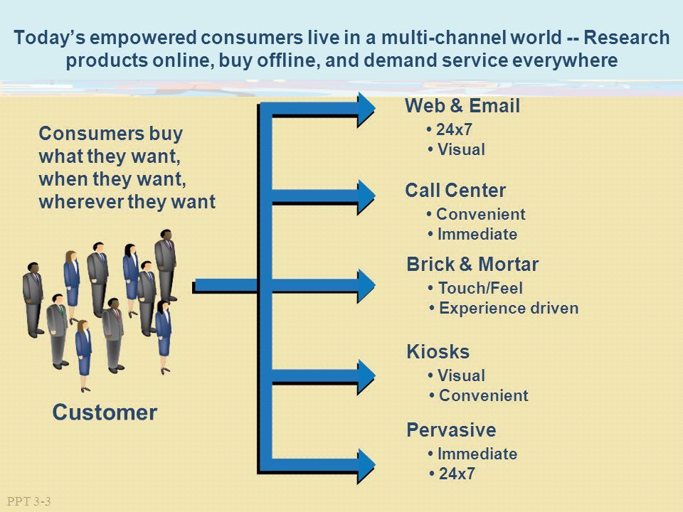 Multi-Channel Retailing - ppt video online download