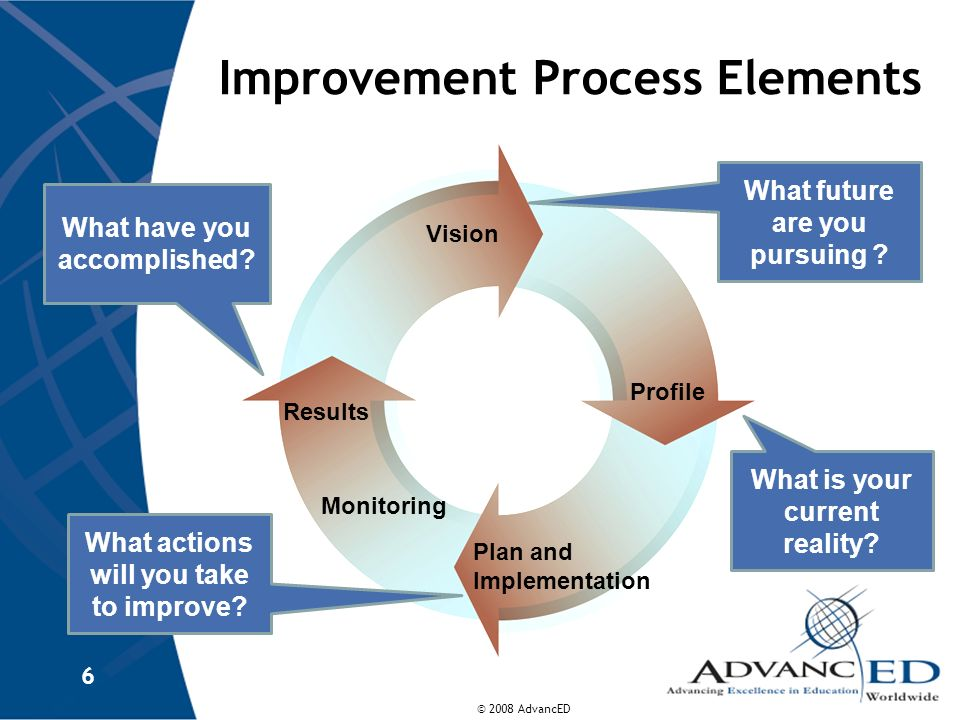 Improvement Process Elements
