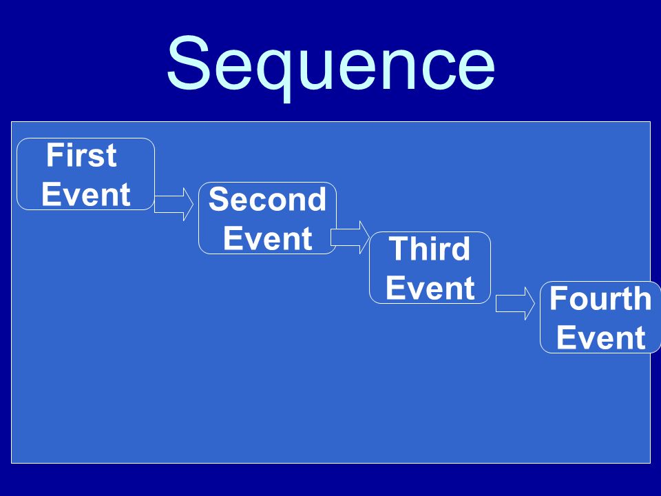 Sequence First Event Second Event Third Event Fourth Event
