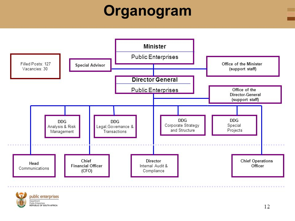 organogram hierarchy and minister How can a firm visually communicate its flow of authority and information let's take a closer look at an organizational tool known as an.