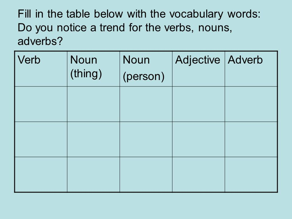 Fill in the table below with the vocabulary words: Do you notice a trend for the verbs, nouns, adverbs
