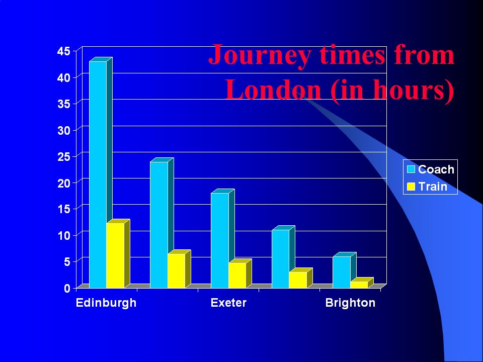 Journey times from London (in hours)