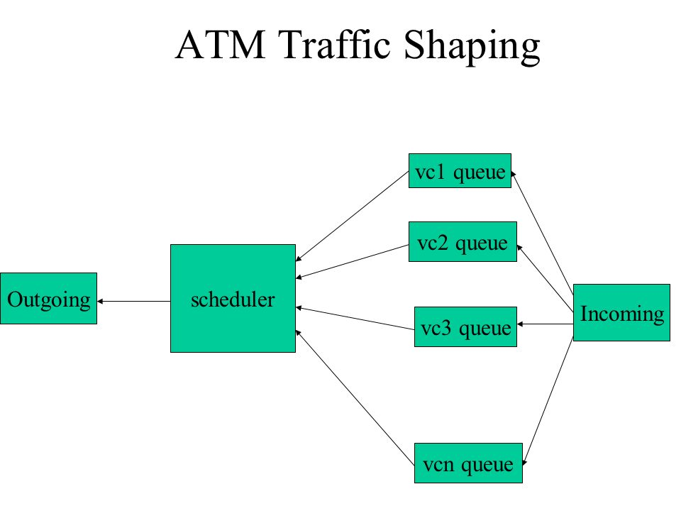 ATM Traffic Shaping vc1 queue vc2 queue scheduler Outgoing Incoming