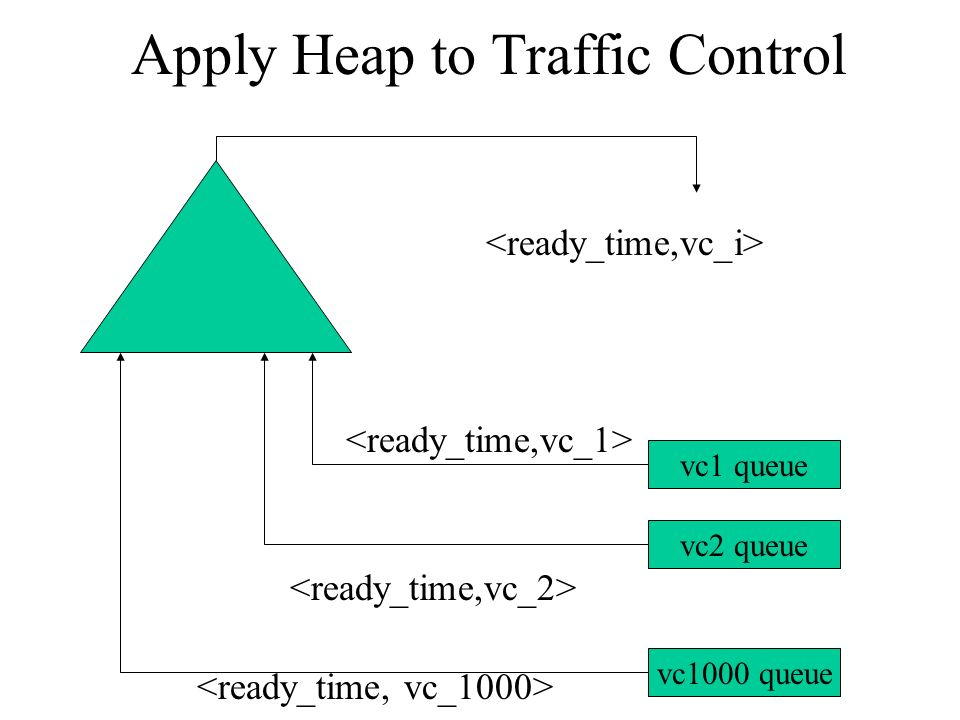 Apply Heap to Traffic Control
