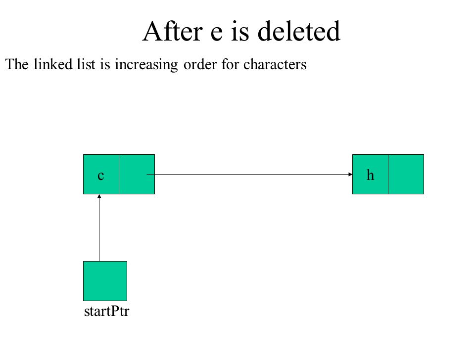 After e is deleted The linked list is increasing order for characters