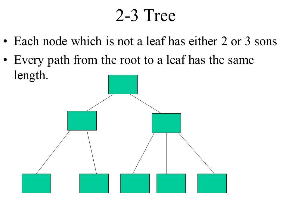 2-3 Tree Each node which is not a leaf has either 2 or 3 sons