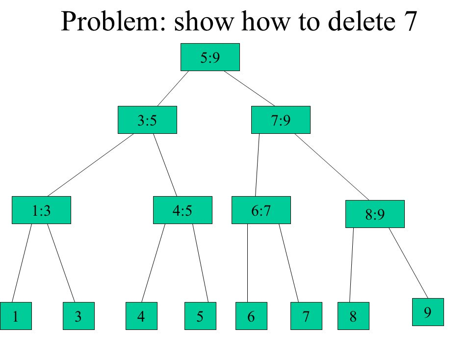 Problem: show how to delete 7